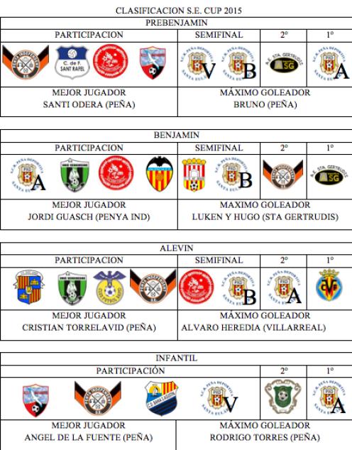 Santa Eulària Cup 2015
