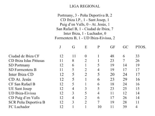 Resultados y clasificación.