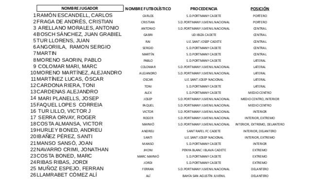 Plantilla del Portmany que entrena Rafa Ríos y que podría incrementarse con al menos dos futbolistas más.